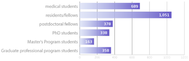 Graph of Types of Students