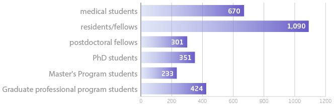 bar chart of student body as of Sept 2014