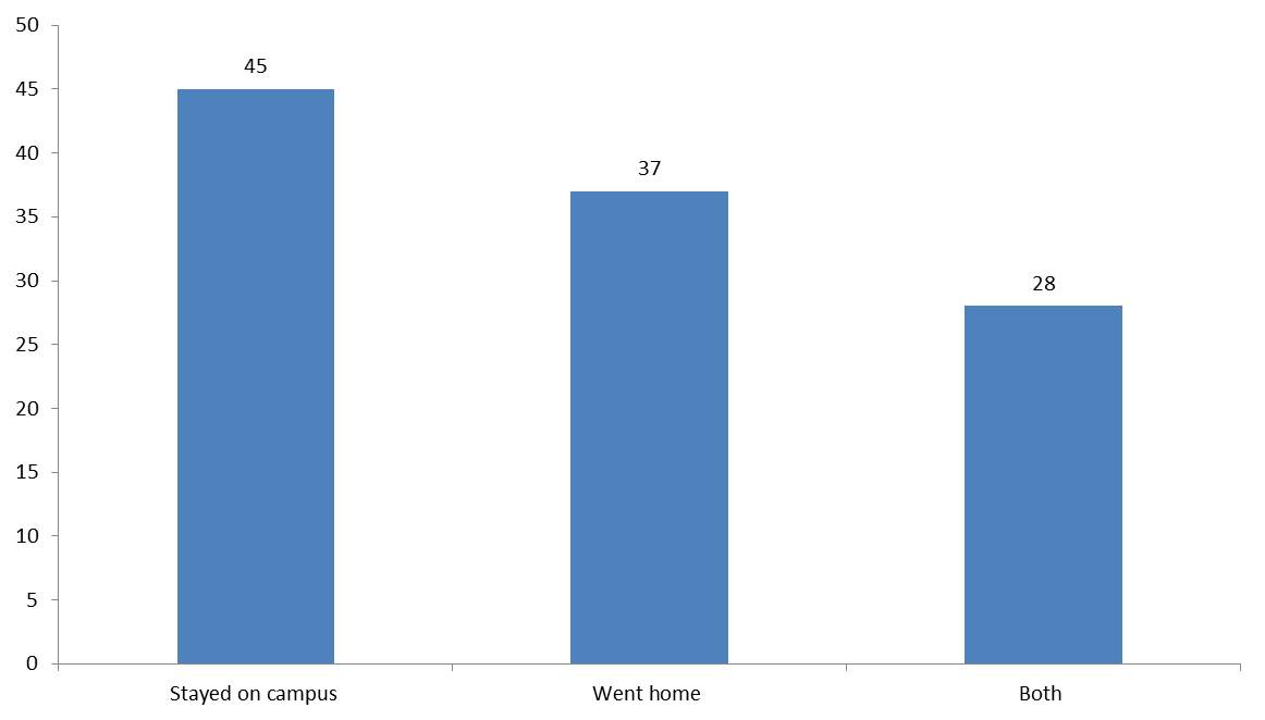 Results of survey on Step 1 study habits of the Class of 2020 : MD